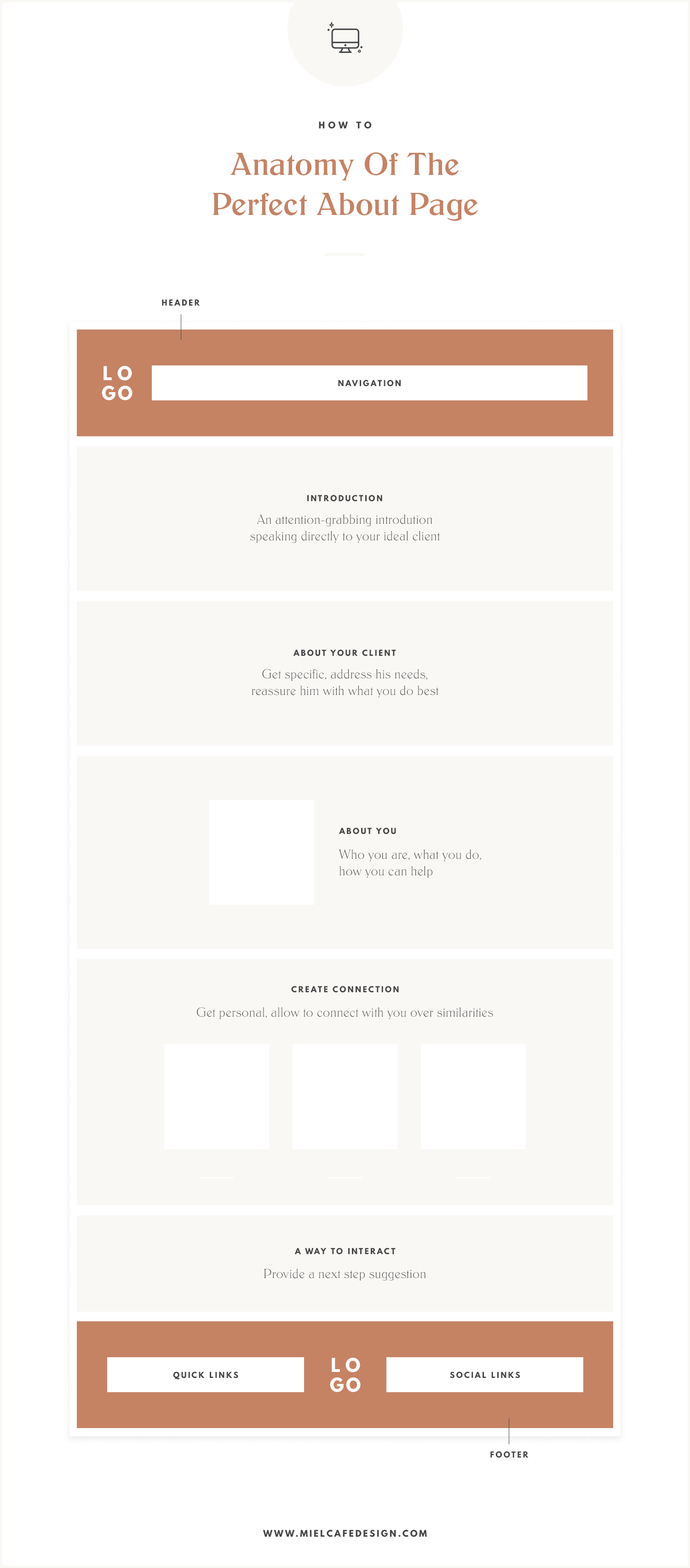 Anatomy of the perfect about page: website about me template infographic for small businesses